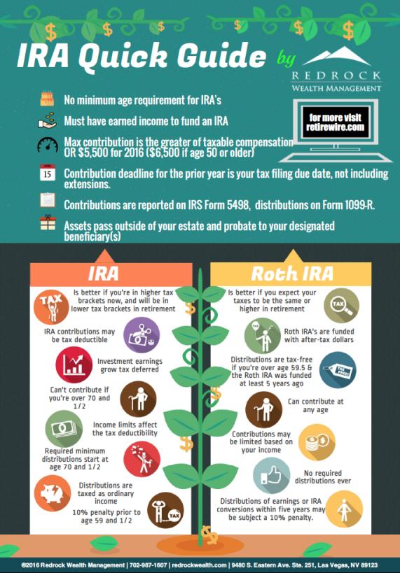 ira-roth-ira-quick-guide-infographic