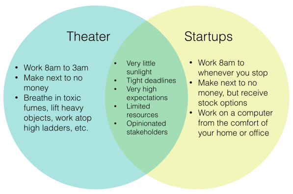 Theater Startups